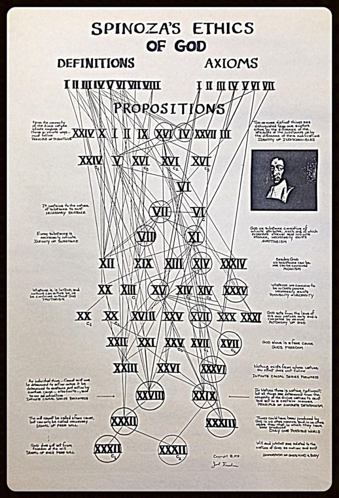Friedman Spinoza Chart