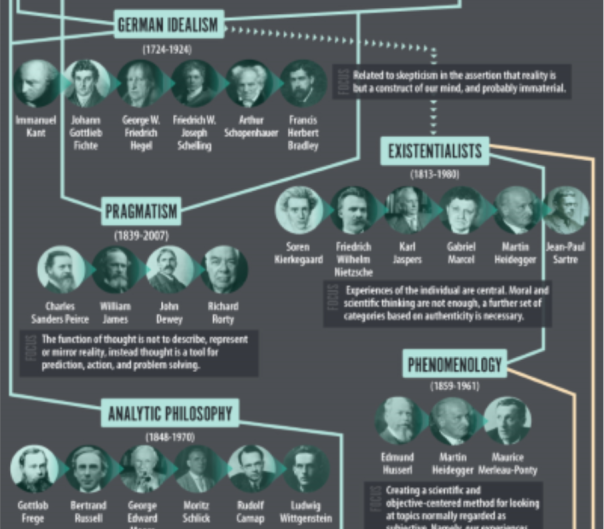 New Huge History of Philosophy Chart
