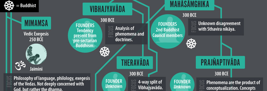 Enormous Chart of Eastern Philosophy