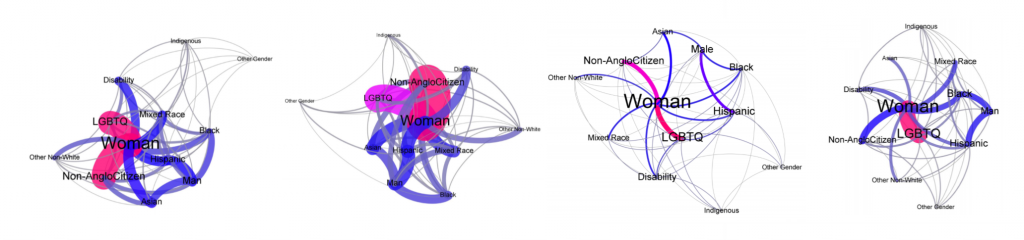 Minorities in Philosophy: Data Visualized