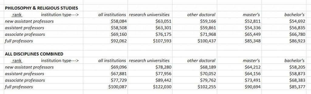 philosophy salaries 2015