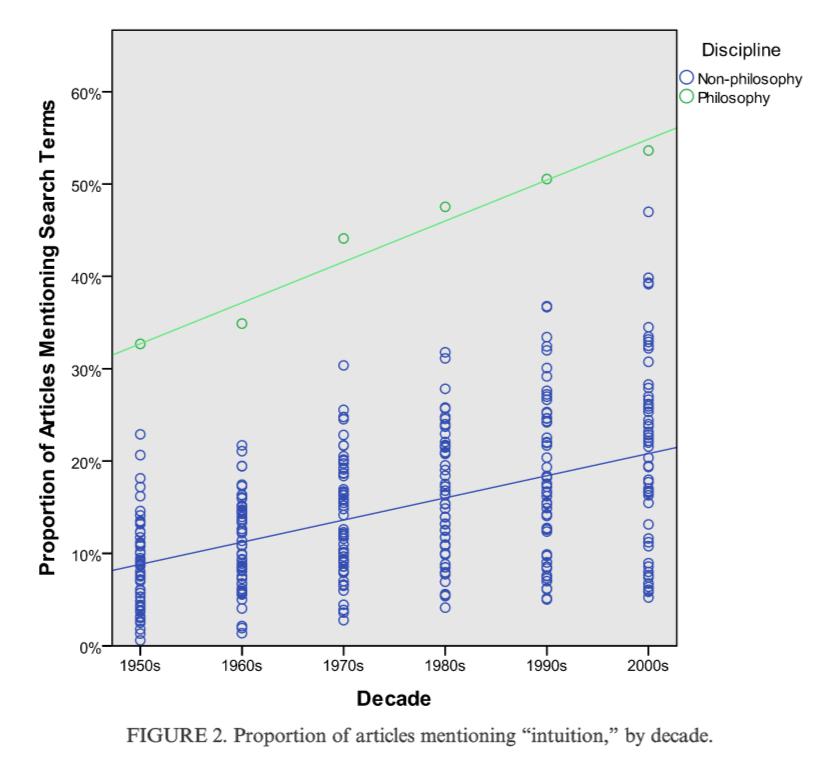 Andow chart 1