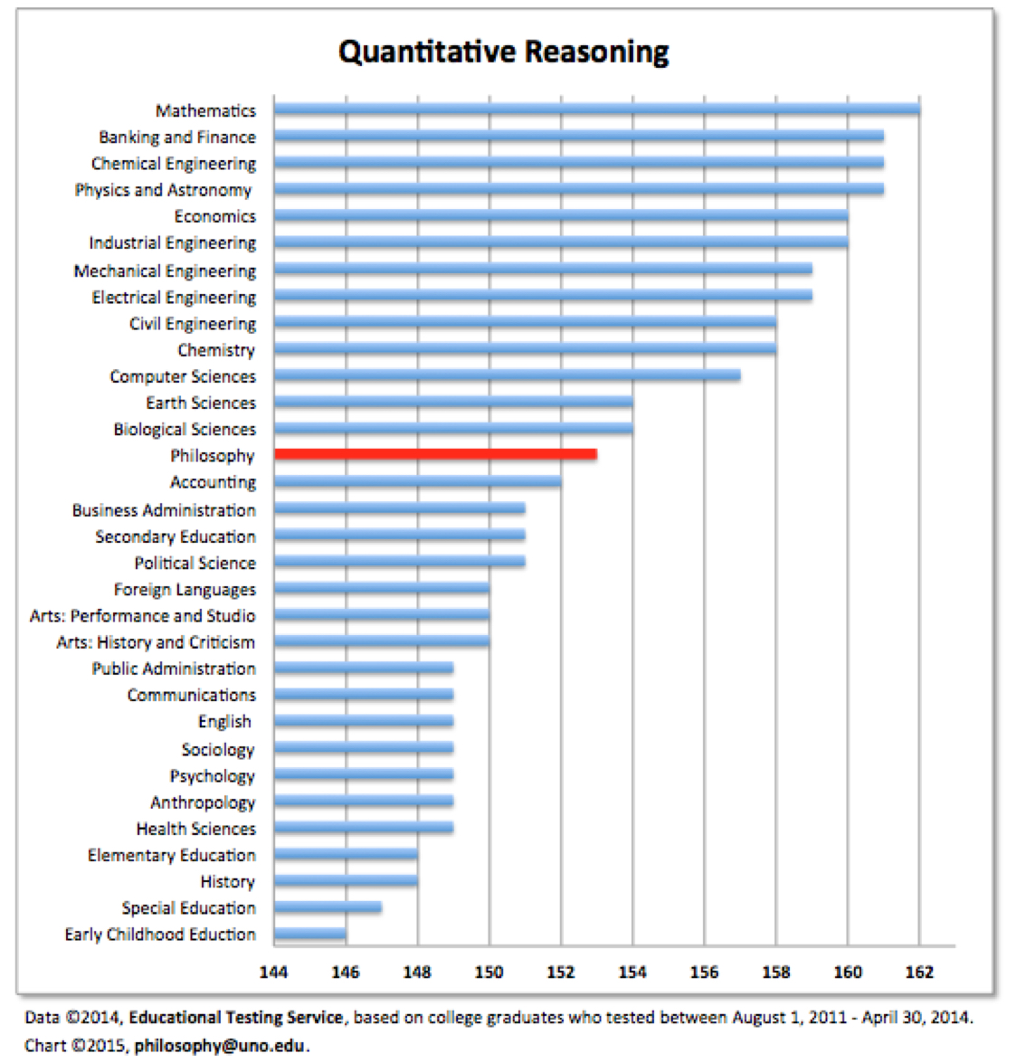 value of philosophy charts and graphs daily nous the gre is the standardized test used to assess applicants to graduate school in most disciplines