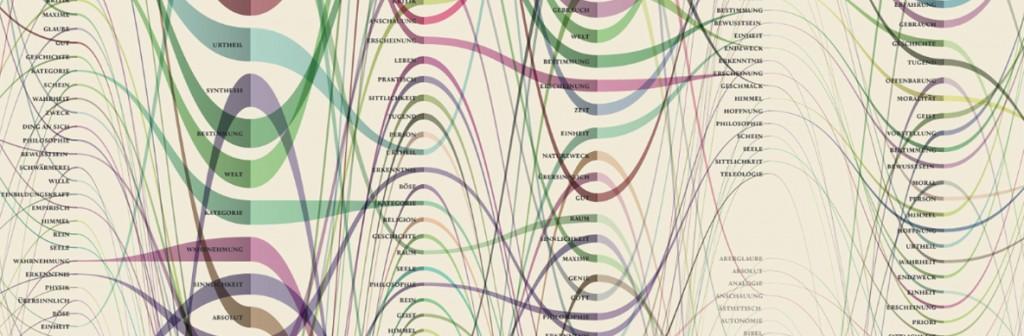Kant + Data = Beautiful Utility? (updated)