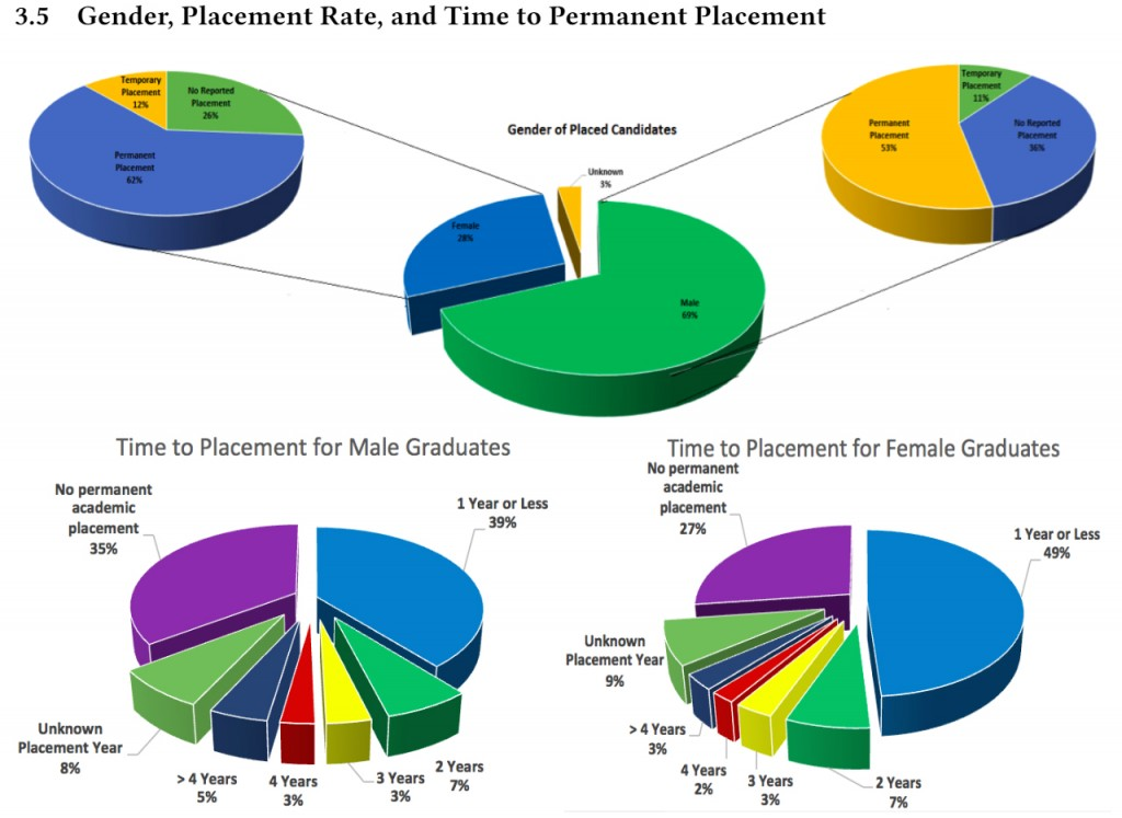 APDA gender and placement