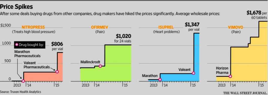 drug price hike chart wsj