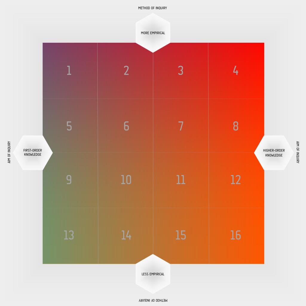 inquiry matrix numbered