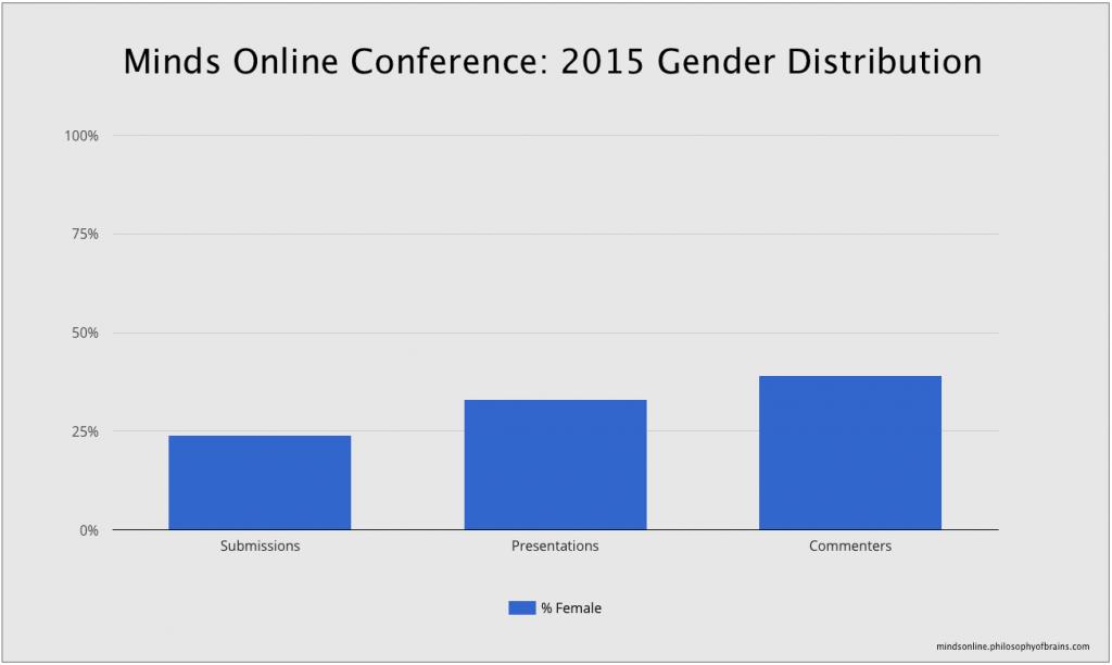 Minds Online gender