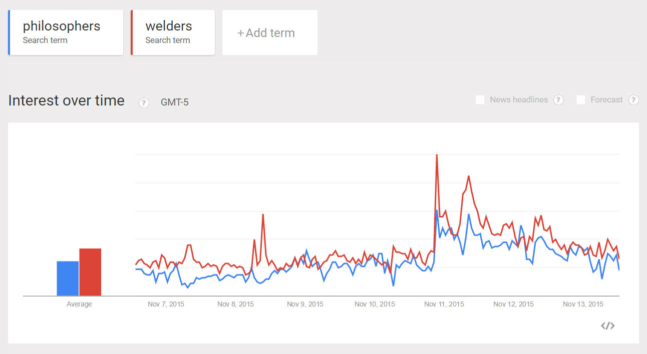 google search data philosophers welders