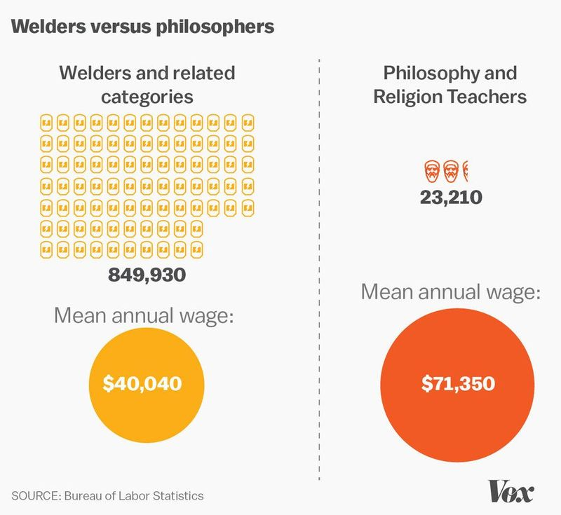 philosophy welder vox infographic
