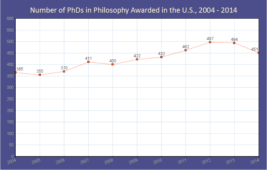 phds philosophy awarded graph 3.jpg