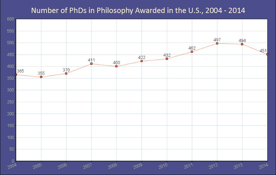 phds philosophy awarded graph 3.jpg