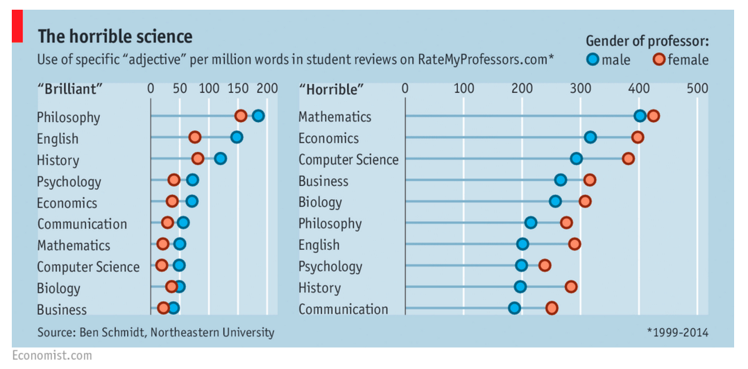 Economist brilliant horrible professors