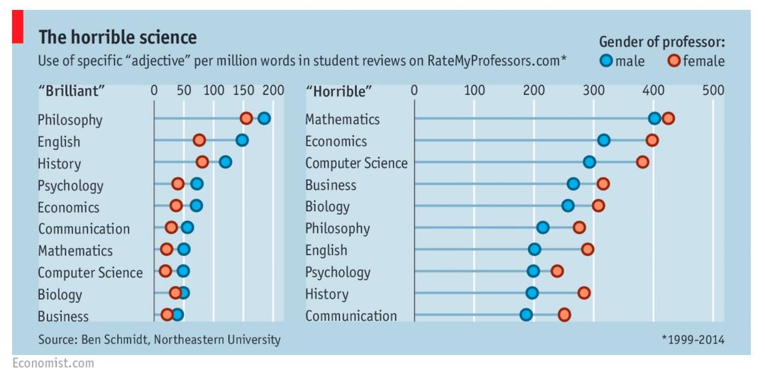 Economist brilliant horrible professors