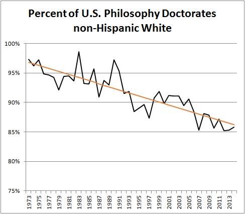 Schwitzgebel - Non-Hispanic White PhDs