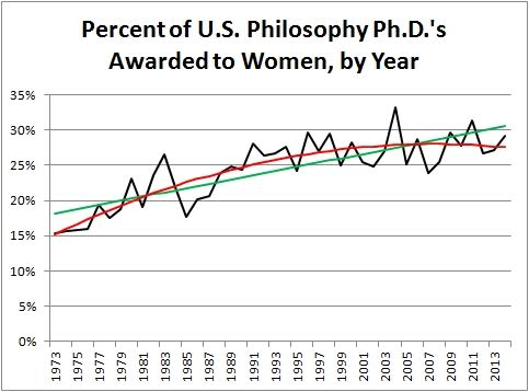 Schwitzgebel - Women PhDs by year 1