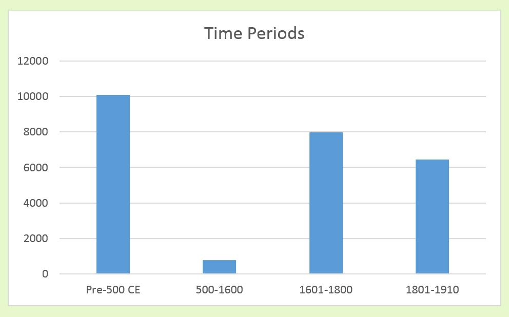 Higgins Open Syllabus philosophy graph