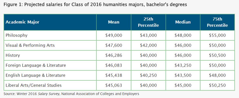 philosophy salary data 2016