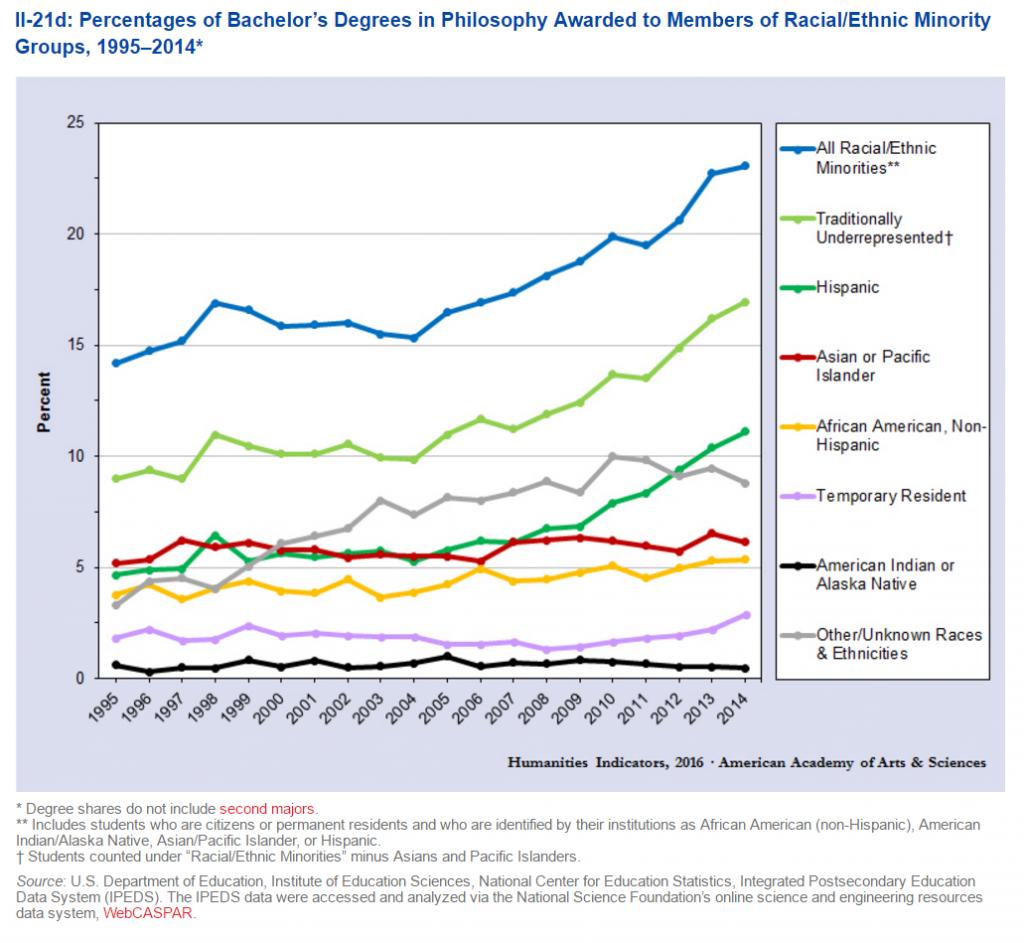Humanities Indicators April 2016 BA by Race