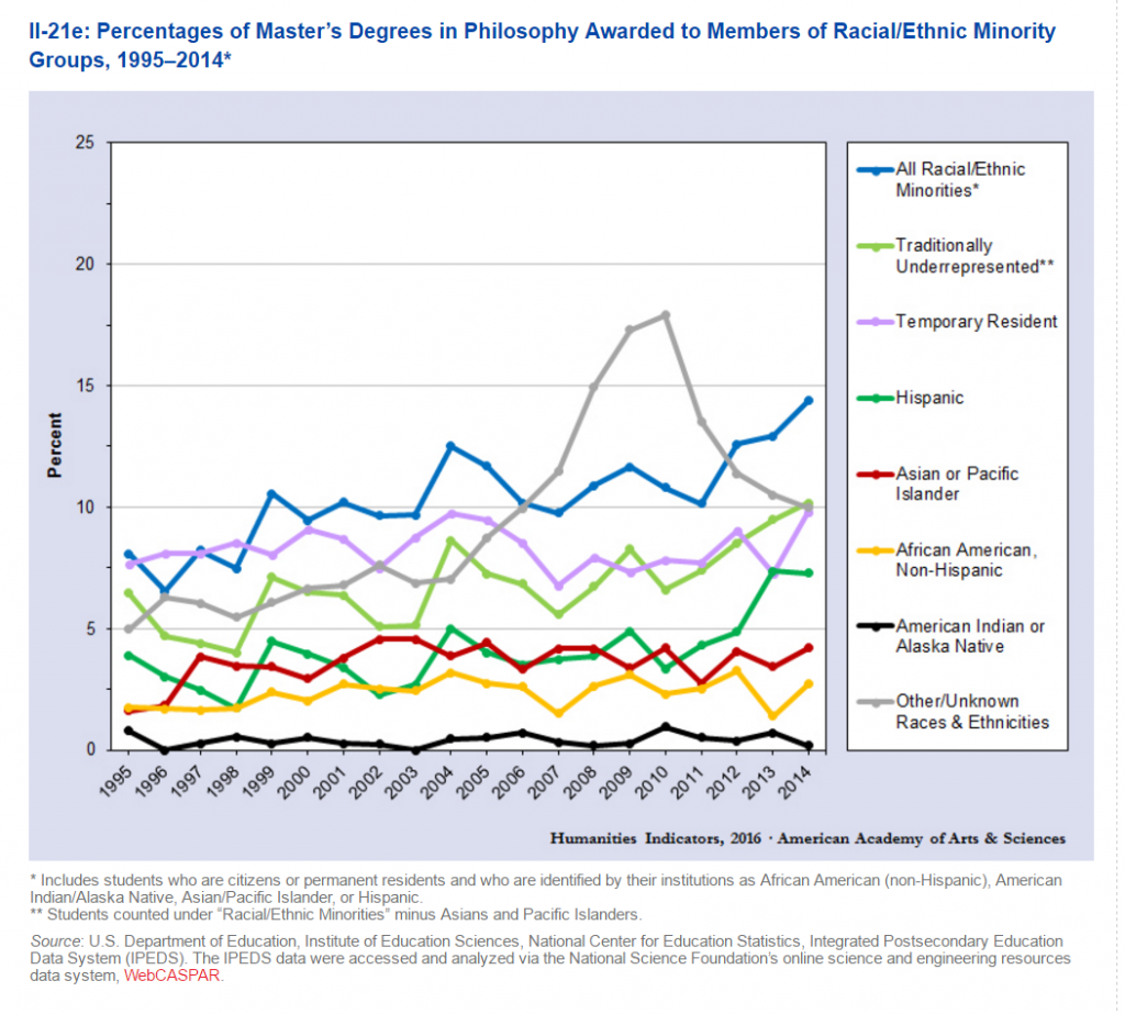 Humanities Indicators April 2016 MA by Race