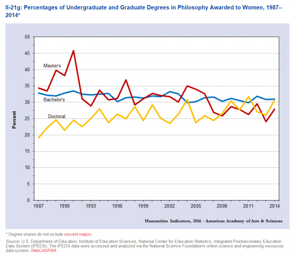 Humanities Indicators April 2016 Women