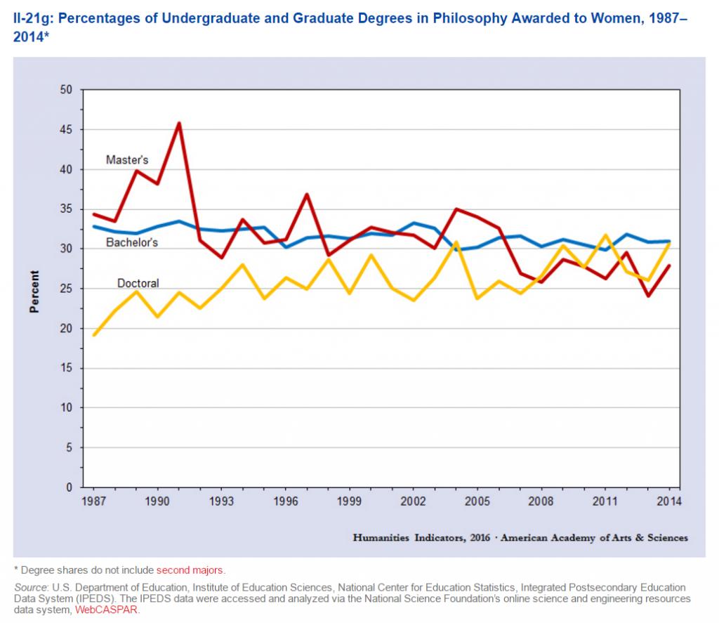 Humanities Indicators April 2016 Women