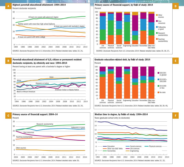 PhD Data NSF 2016