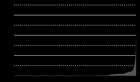 population graph wikipedia