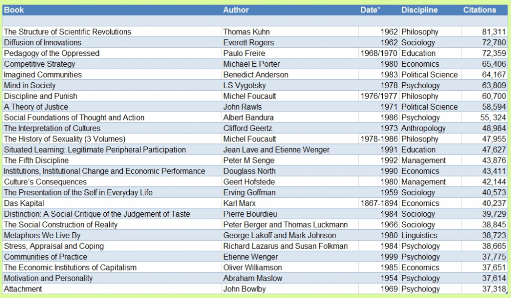 Most Cited Books in Social Science - Elliott Green