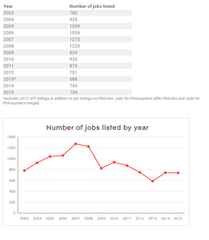 APA Job Ads Data 2