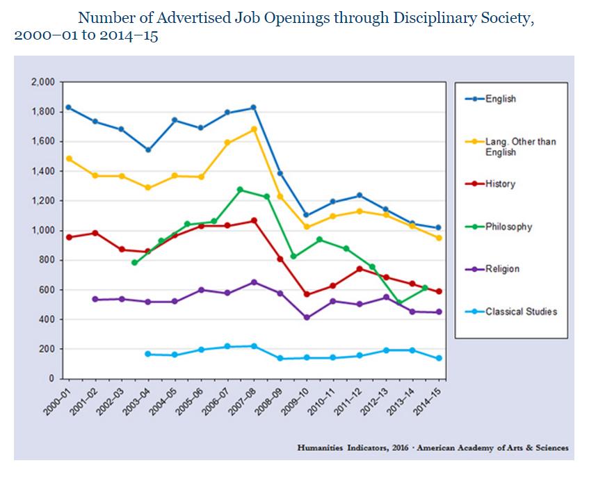 Humanities Advertised Jobs 2000-2015