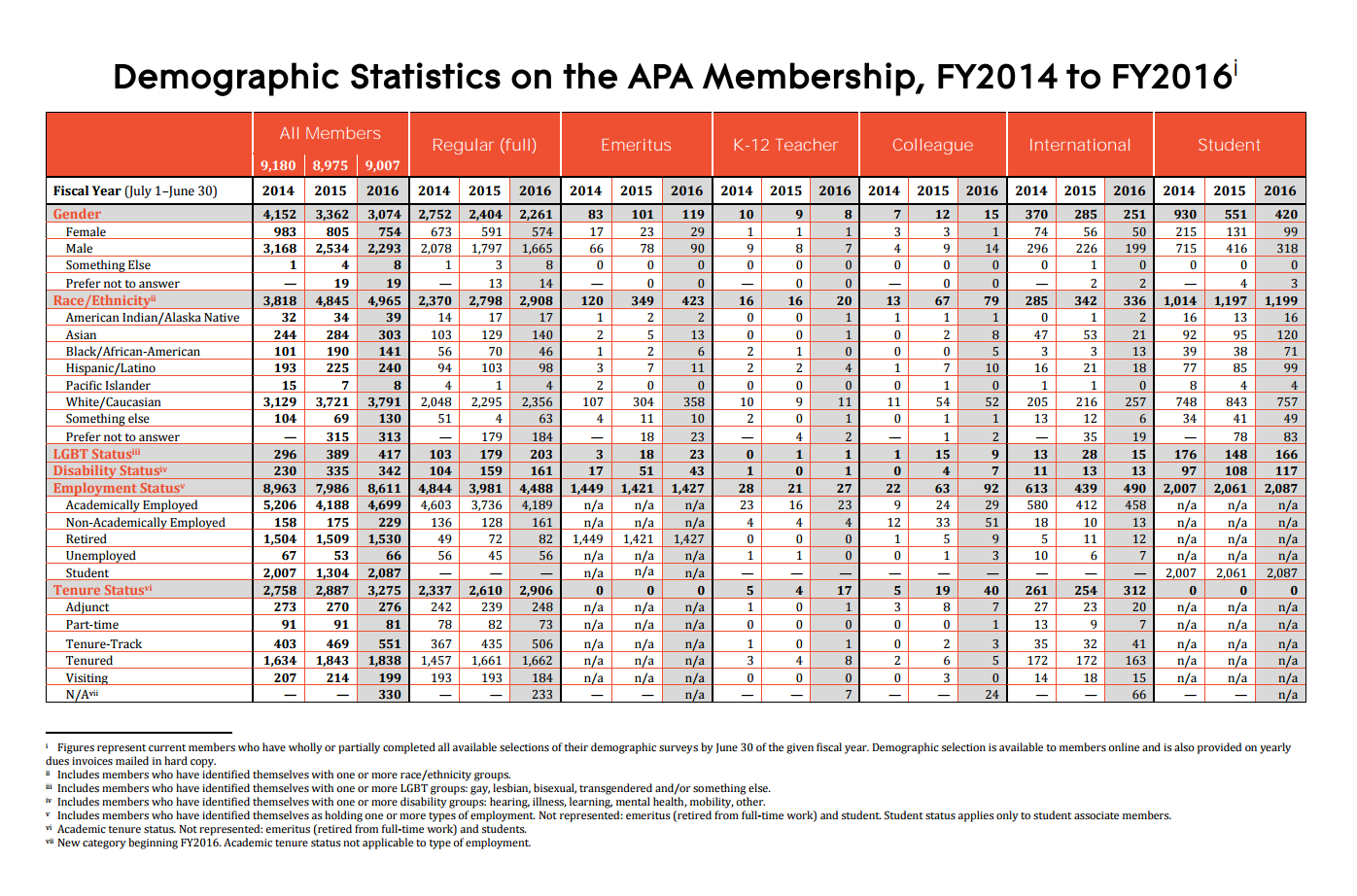 demographic-apa-2016