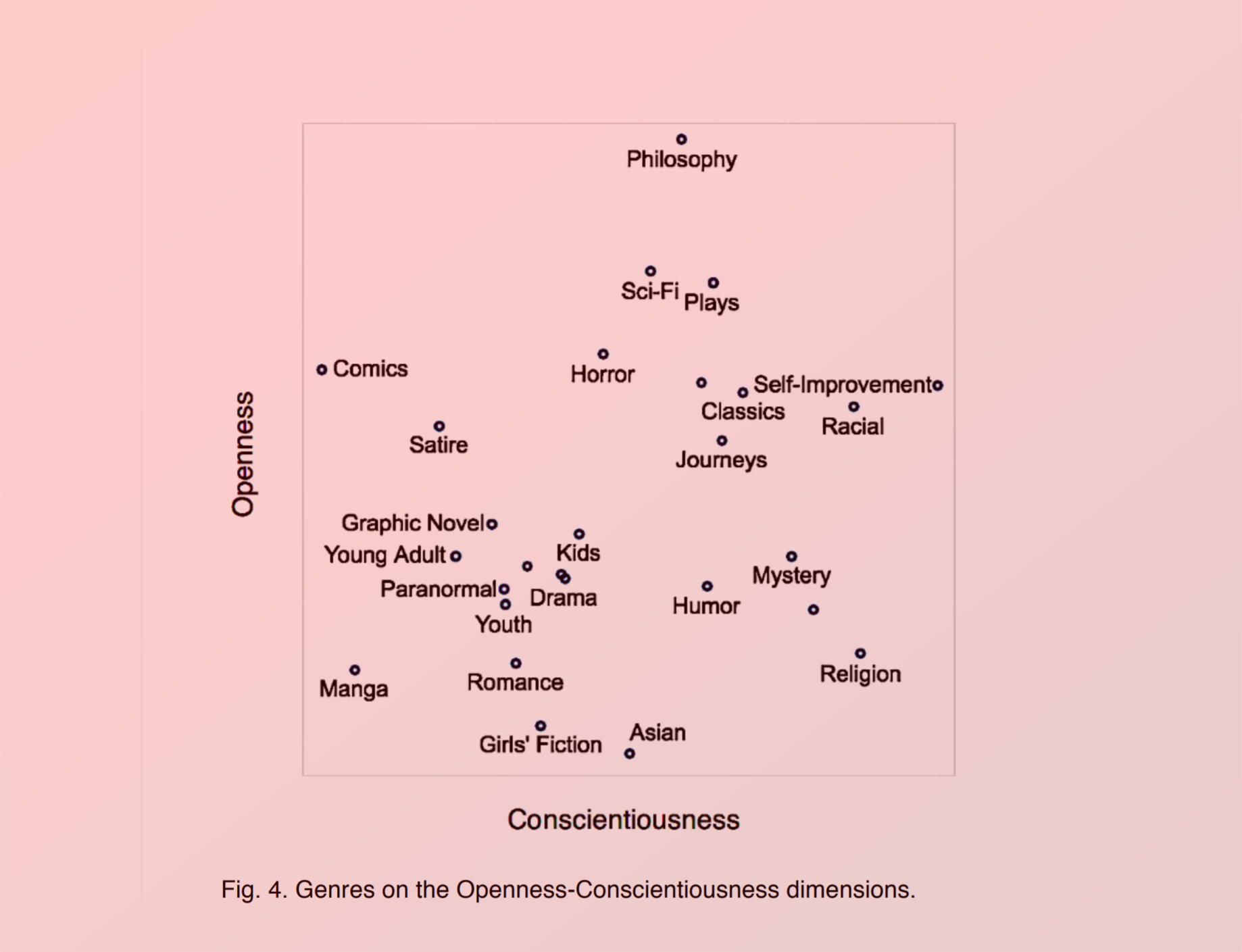 Personality Traits and Book Genre Preferences - Daily Nous