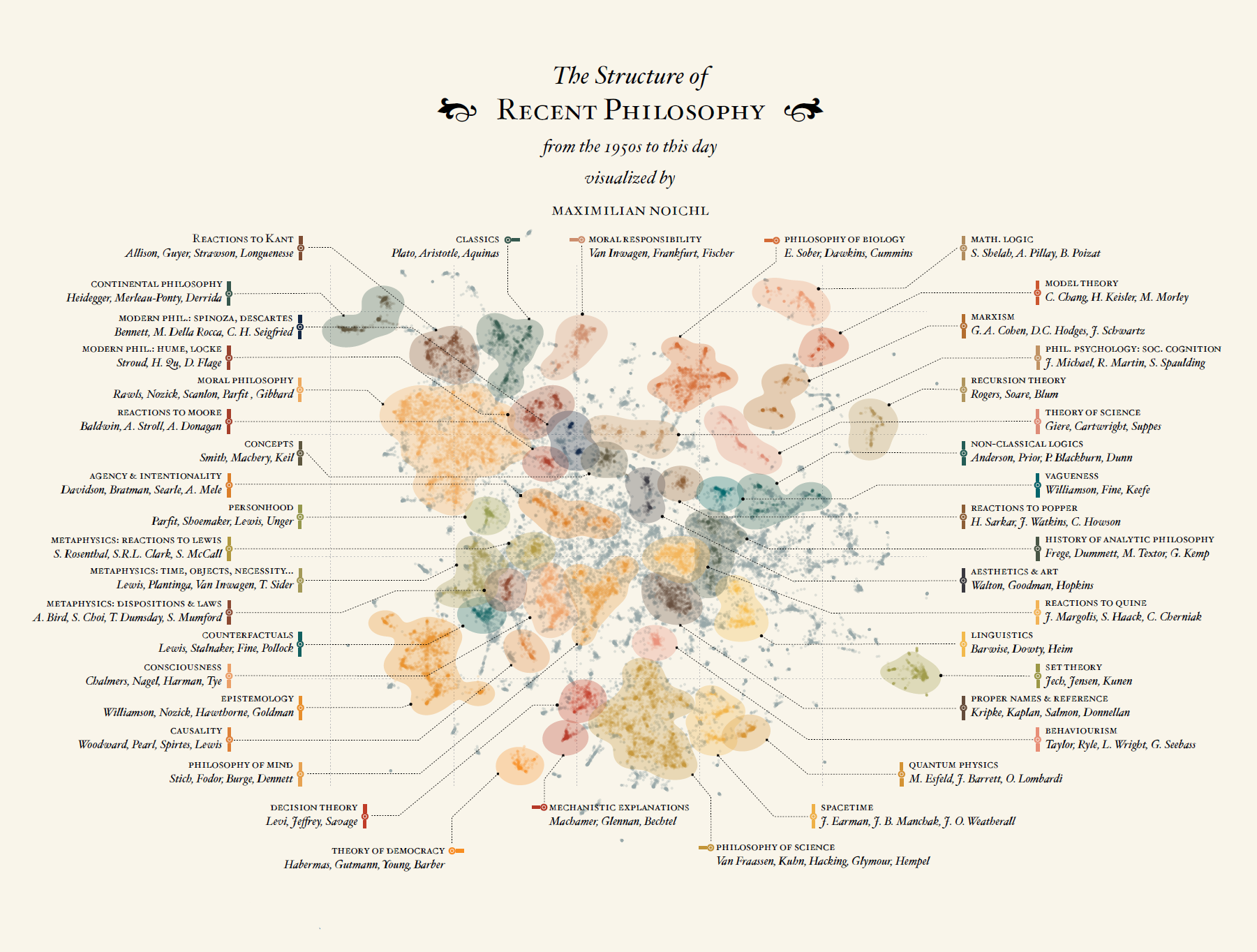 Visualizing the Structure of Philosophy from the 1950s to Today