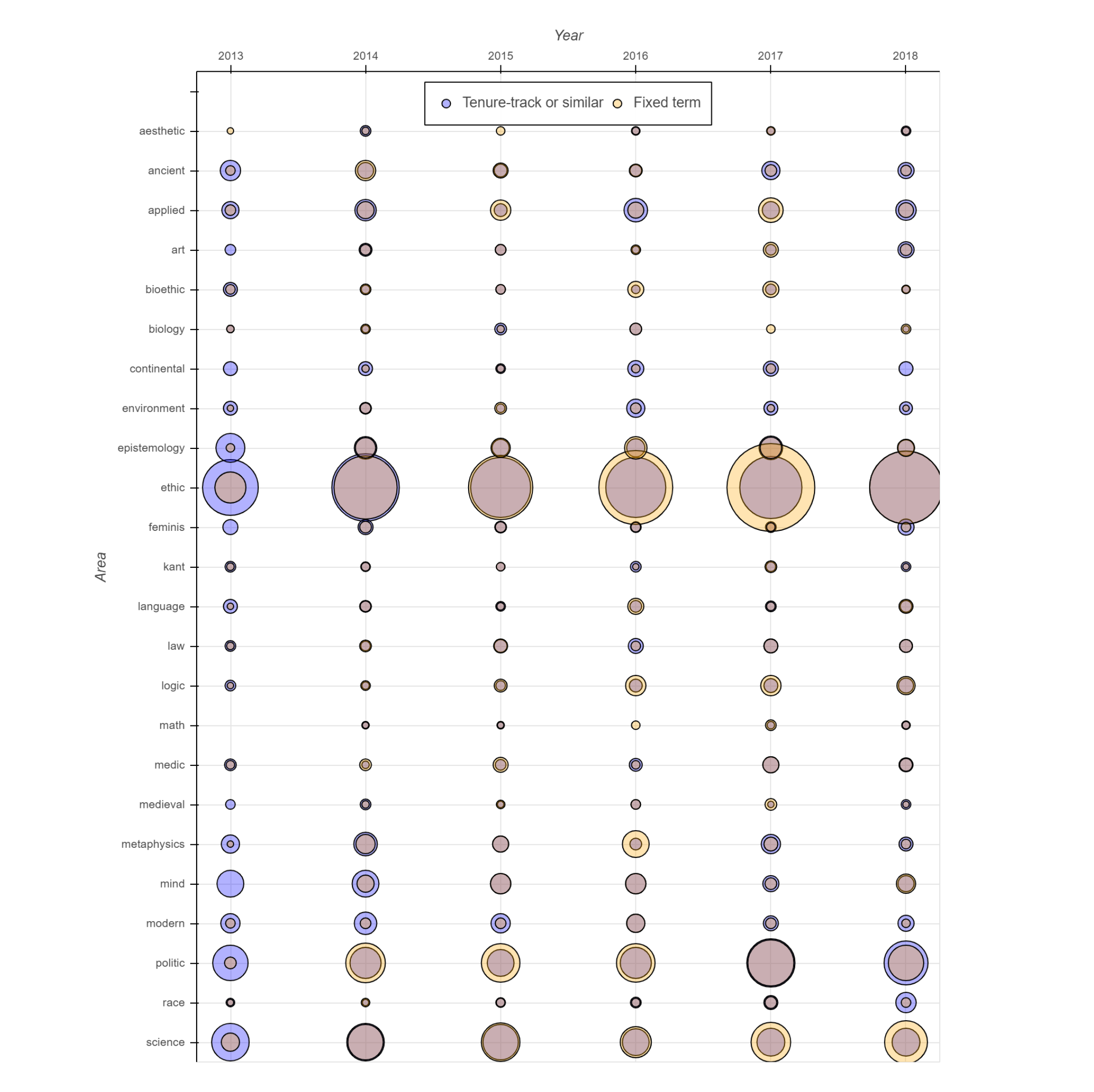 Trends in Philosophy Hiring by Area of Specialization - Daily Nous