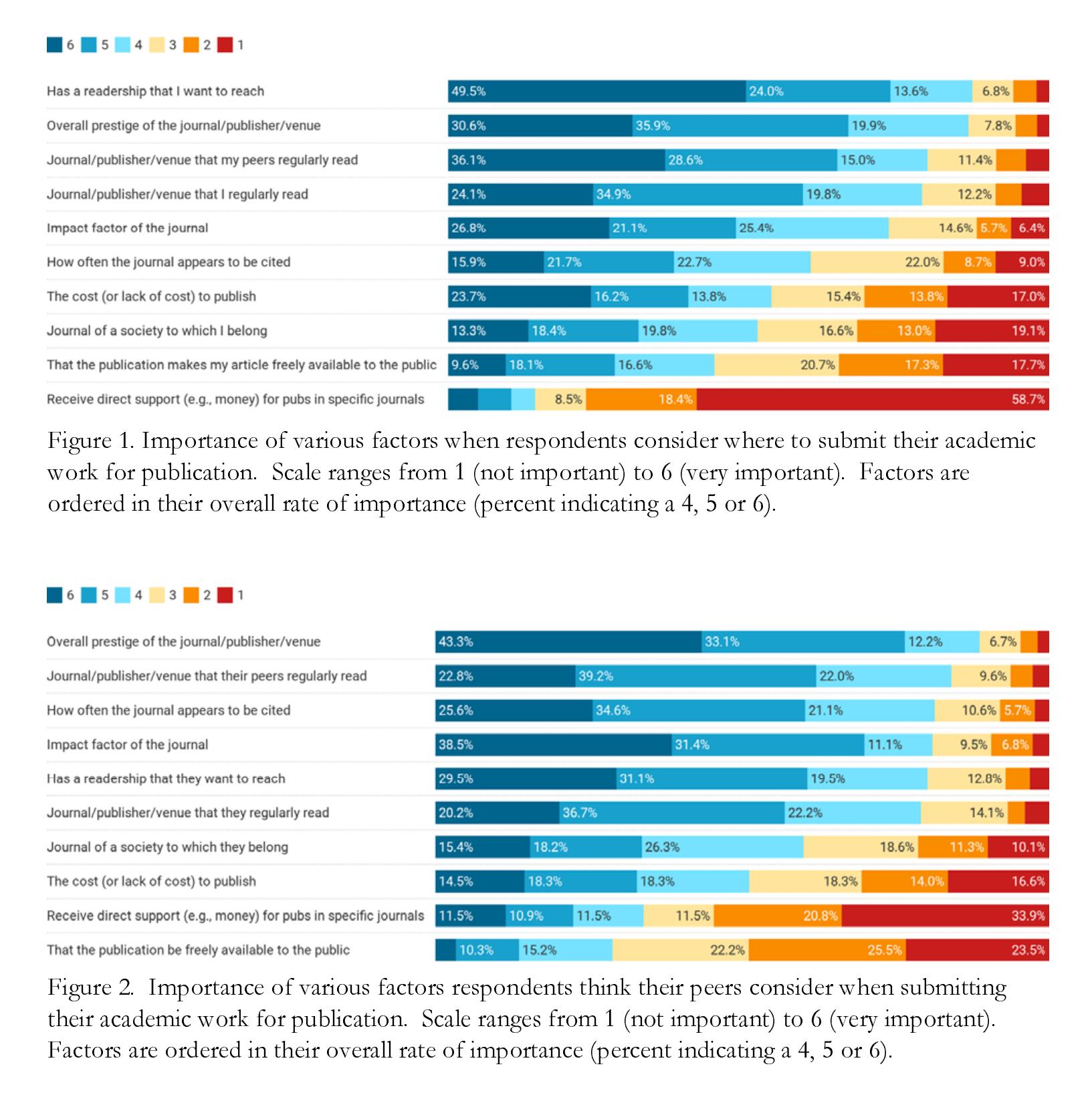 Do Academics Overestimate the Importance of Journal Prestige?